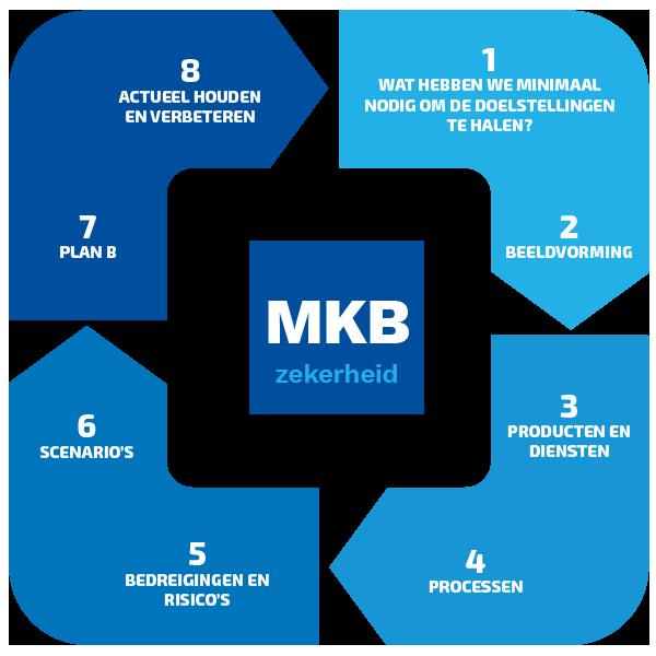 mkbzekerheid_stappenplan